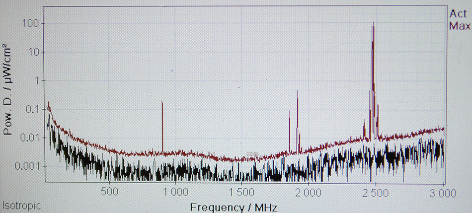 Narda SRM-3006 meter screen closeup, showing broader frequency spectrum